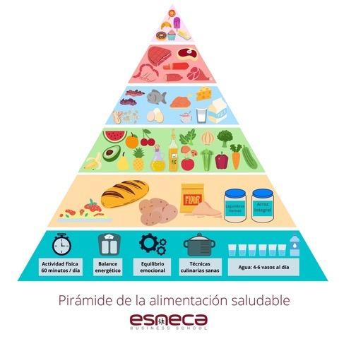 Imagen de la pirámide de alimentación saludable